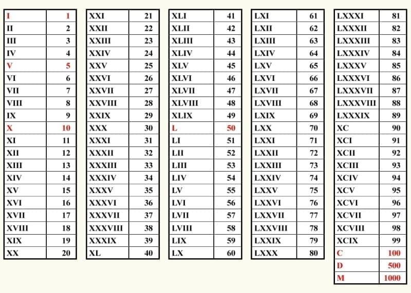 Full list of Roman numerals