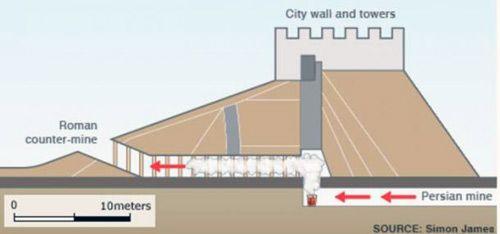 Combat gas use in Dura Europos