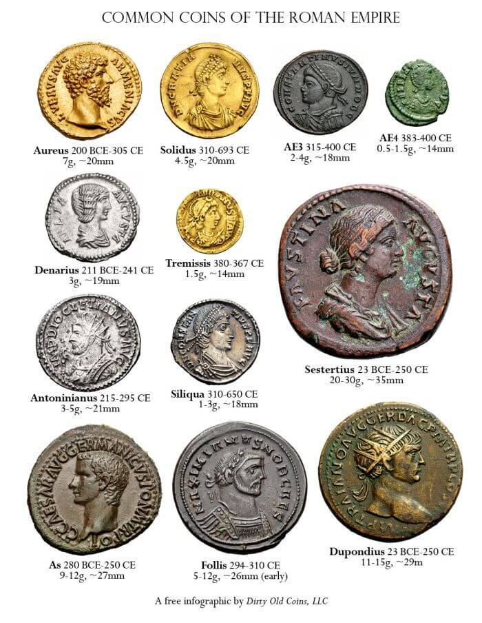 Most commonly used denominations and their relative sizes in Roman times
