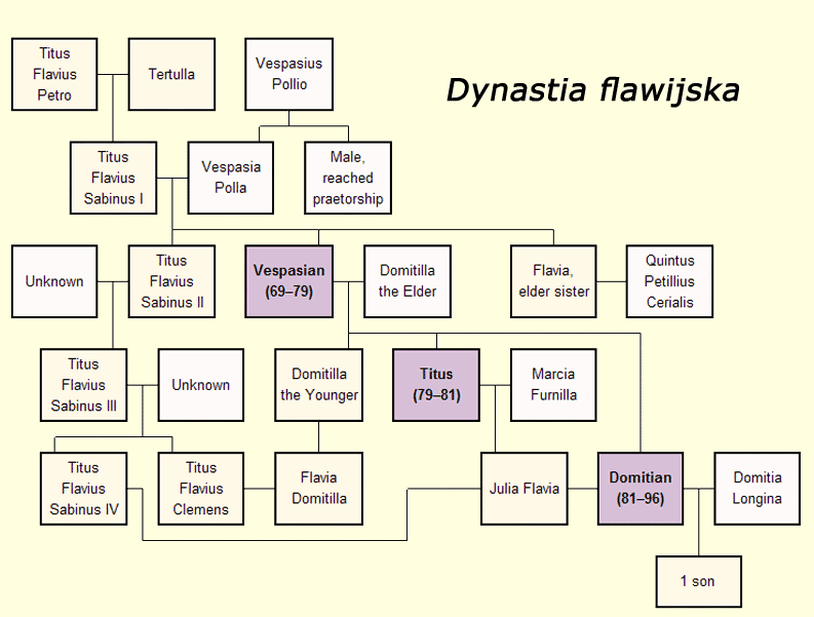 Drzewo genealogiczne dynastii flawijskiej