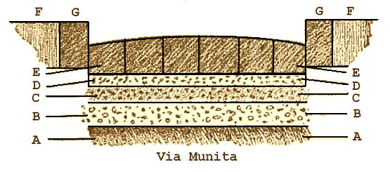 Via Munita