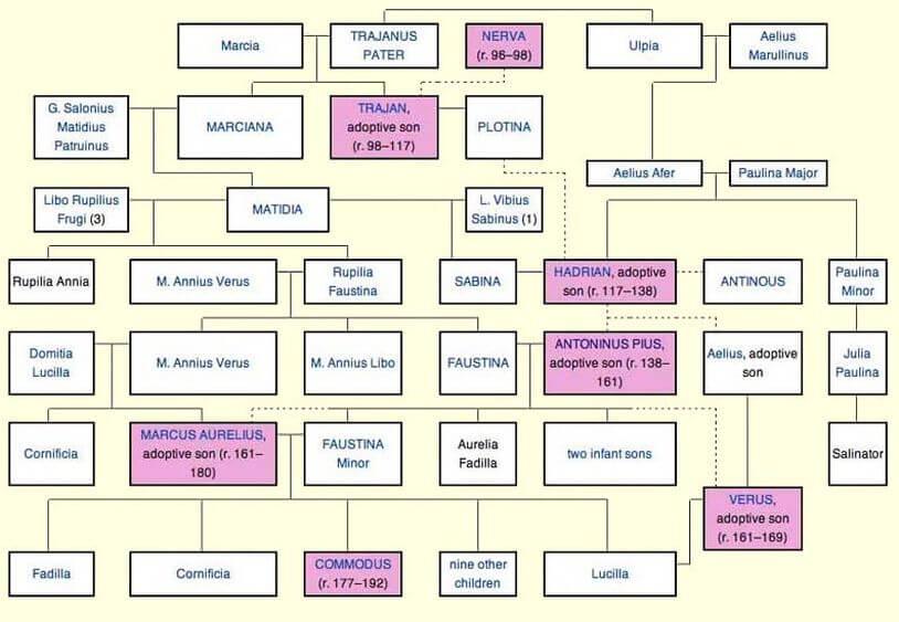 Drzewo genealogiczne dynastii Antoninów