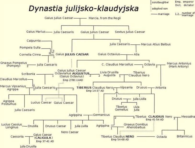 Drzewo genealogiczne dynastii julijsko-klaudyjskiej