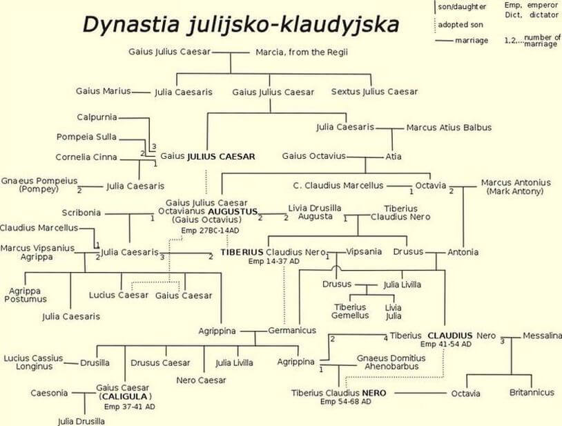 Dynastia julijsko-klaudyjska
