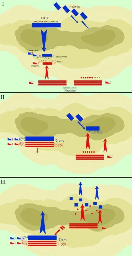 Przebieg bitwy pod Kynoskefalaj