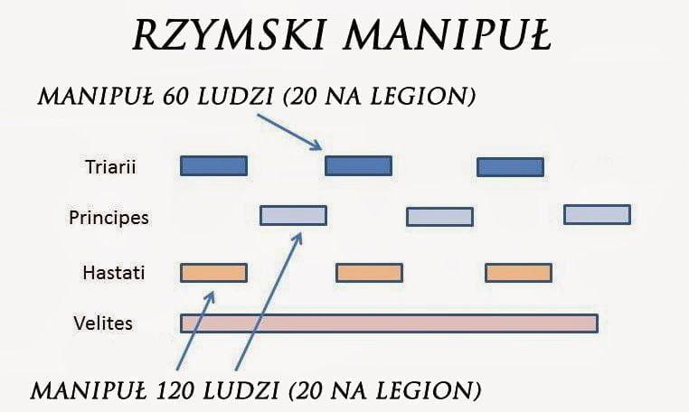 Manipuł 171 Imperium Romanum