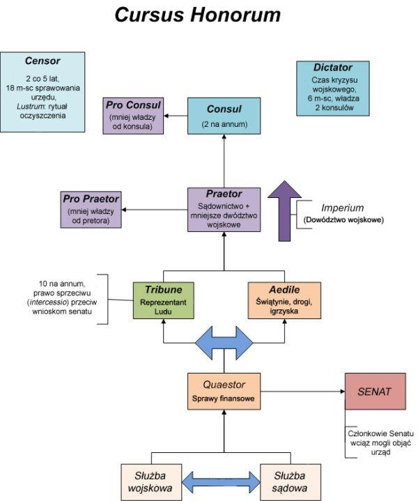 Schemat pokonywania kolejnych szczebli w cursus honorum