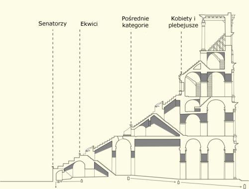 Schemat poziomów siedzenia w Koloseum