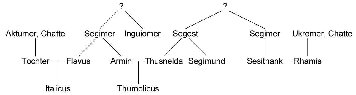Drzewo genaologiczne Arminiusza